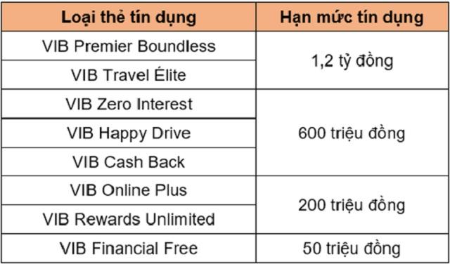 Bảng tóm tắt hạn mức tín dụng của các loại thẻ VIB