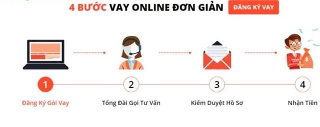 Chỉ với 4 bước đơn giản, khách hàng dễ dàng đăng ký hồ sơ vay tiền online ngay tại nhà