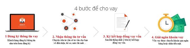 Vay24h.com.vn yên tâm hơn khi sử dụng dịch vụ